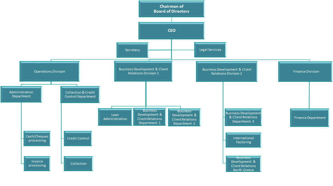 organisational chart For text links and additional information, visit the agencies and programs page.